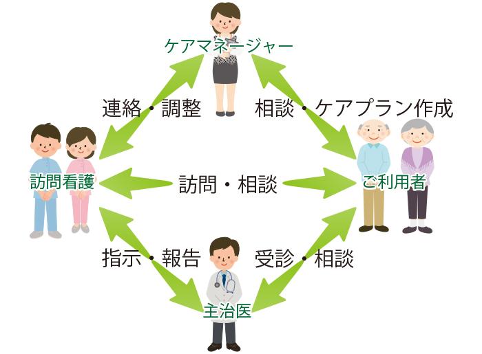 札幌市手稲区訪問看護ステーション 安暖手西宮の沢